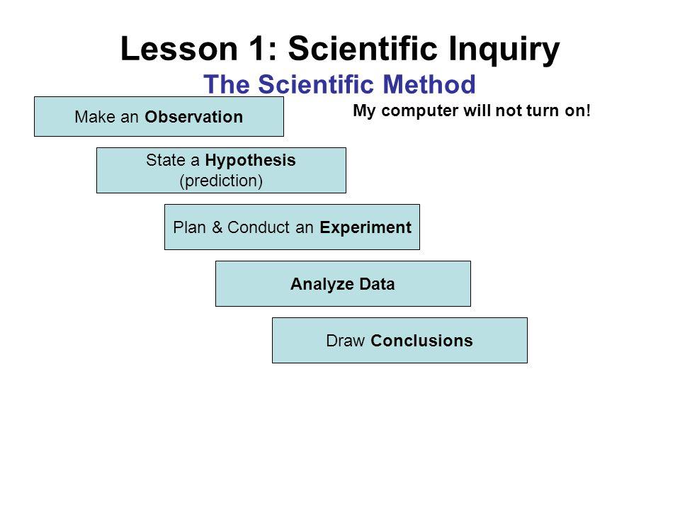 Lesson 1: Scientific Inquiry The Scientific Method
