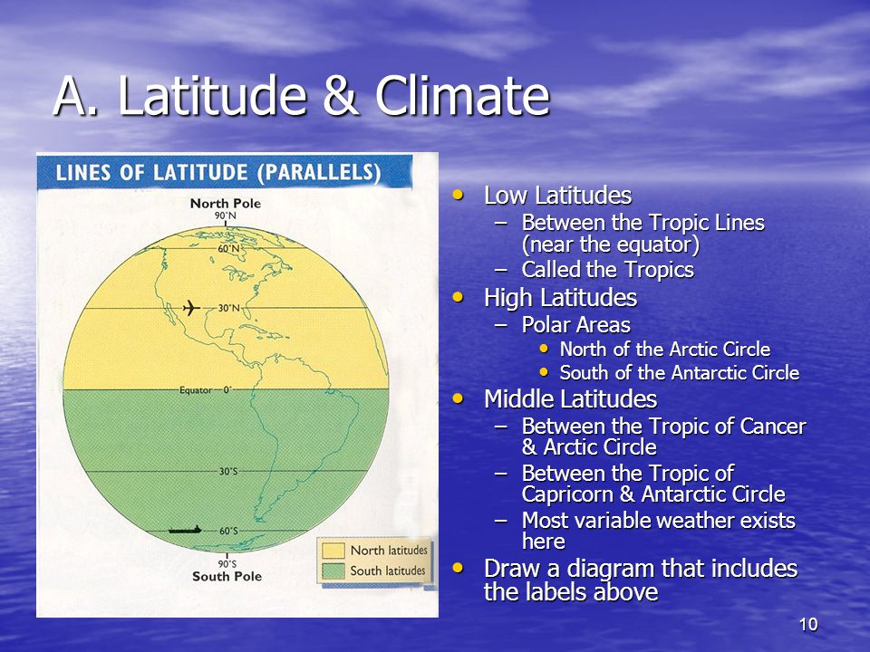 A. Latitude & Climate Low Latitudes High Latitudes Middle Latitudes
