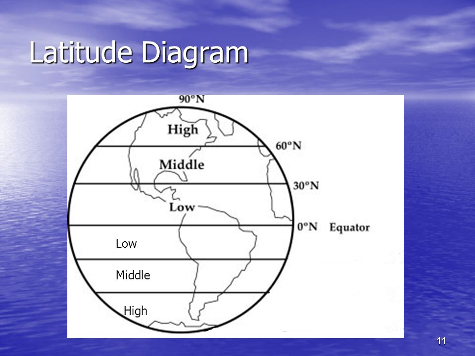 Latitude Diagram Low Middle High