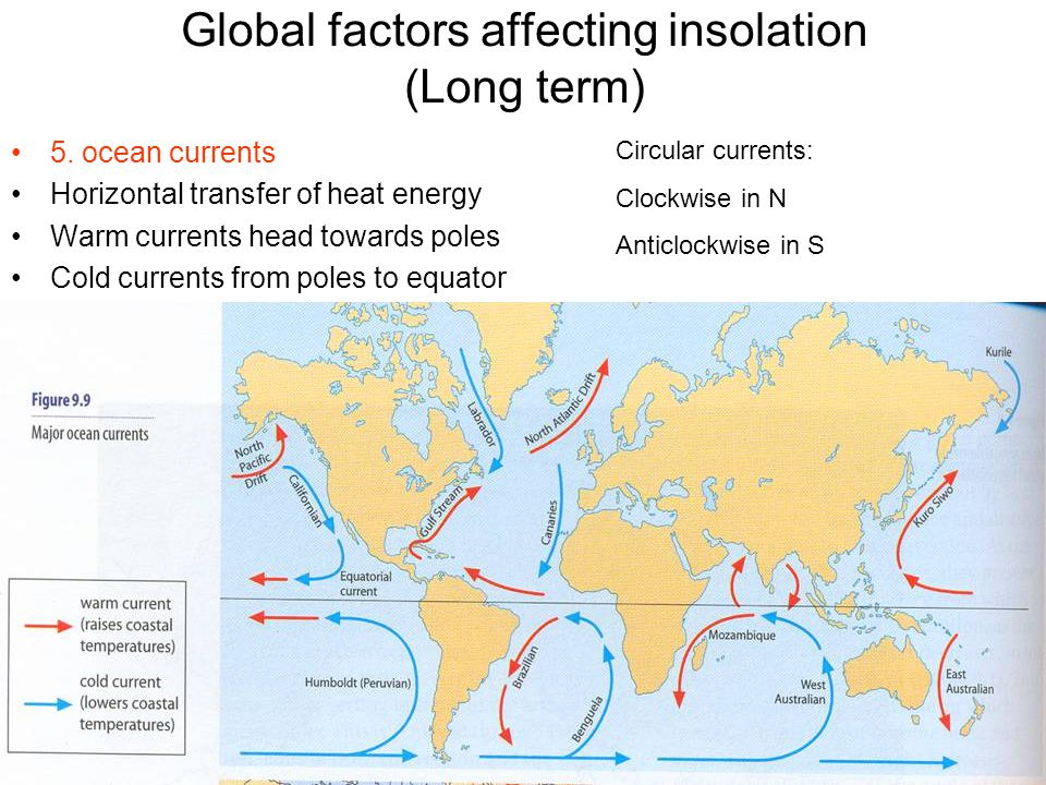 Global factors affecting insolation (Long term)
