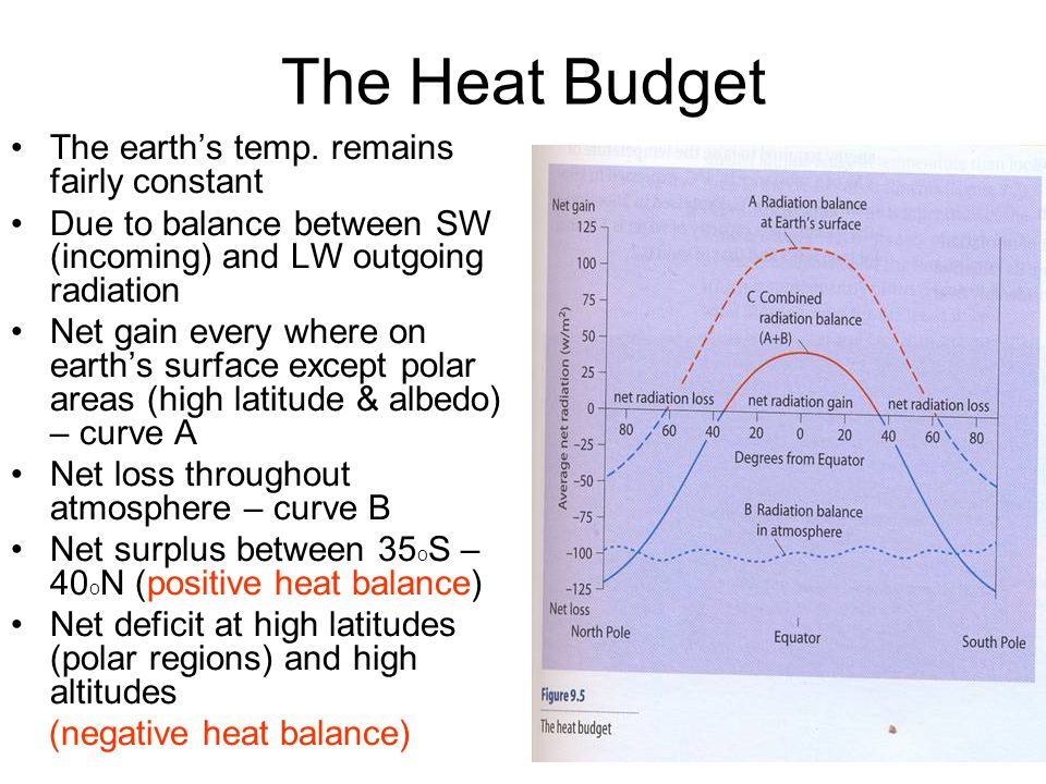The Heat Budget The earth's temp. remains fairly constant