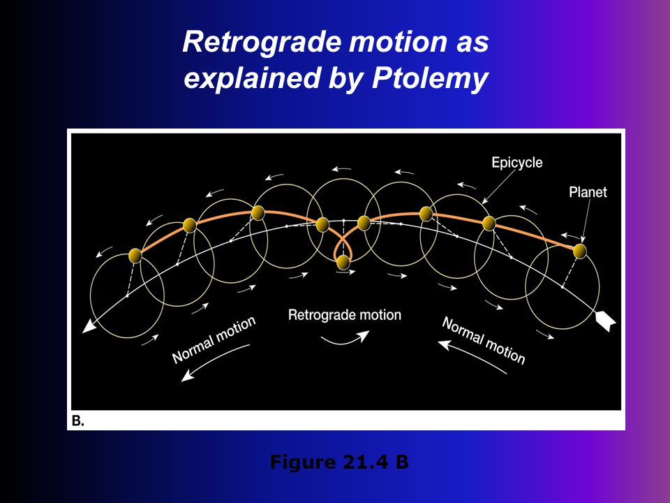 Retrograde motion as explained by Ptolemy