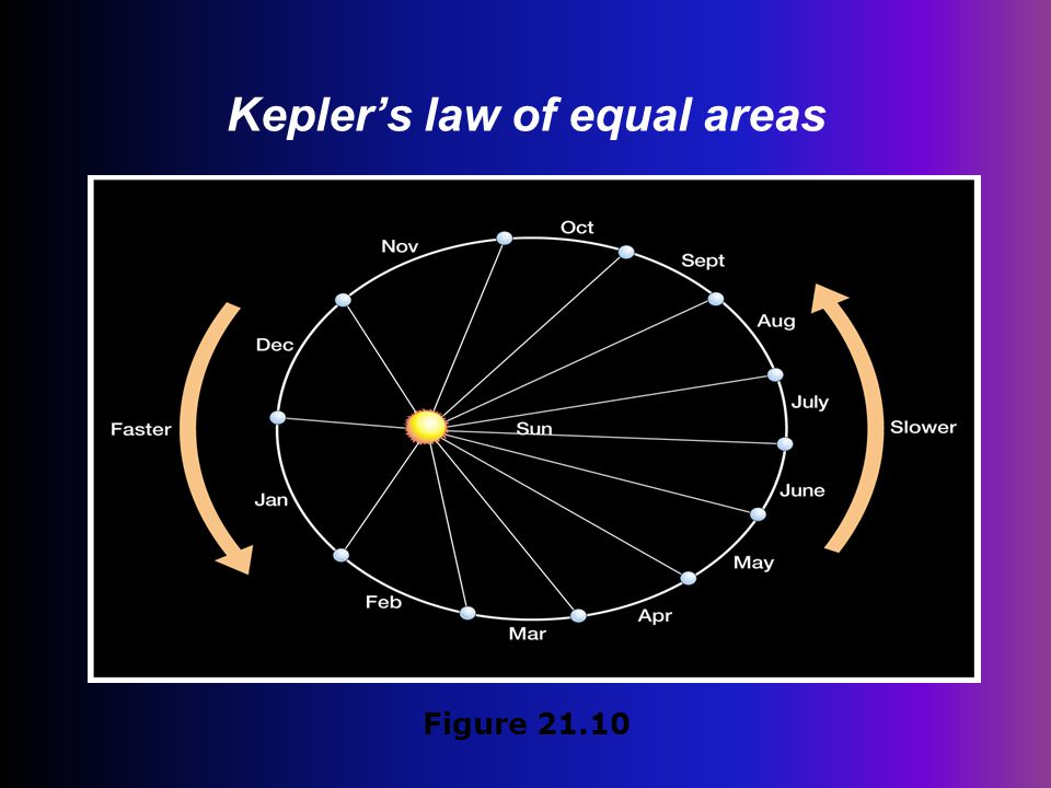 Kepler's law of equal areas