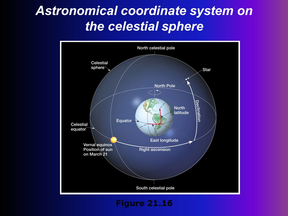 Astronomical coordinate system on the celestial sphere