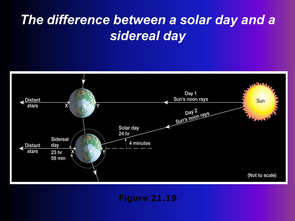 The difference between a solar day and a sidereal day