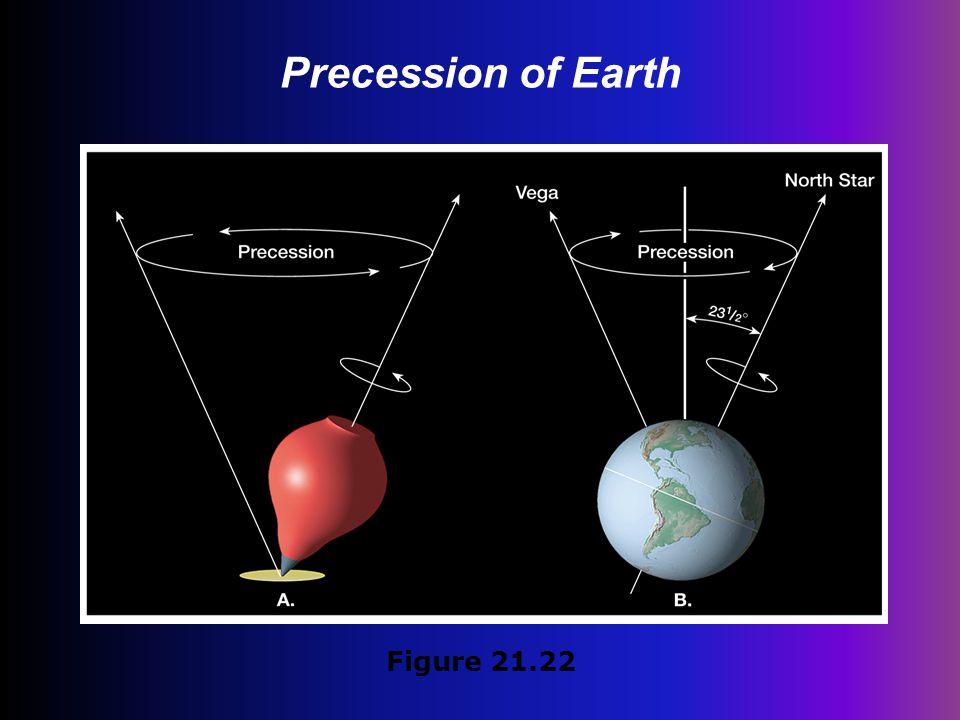 Precession of Earth Figure 21.22
