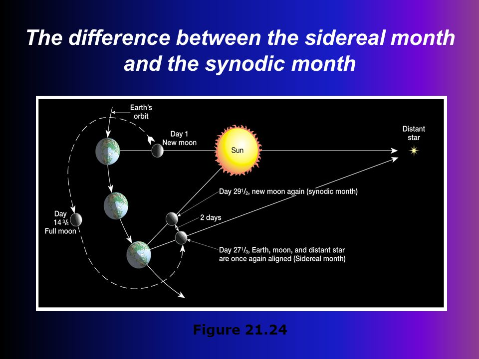The difference between the sidereal month and the synodic month