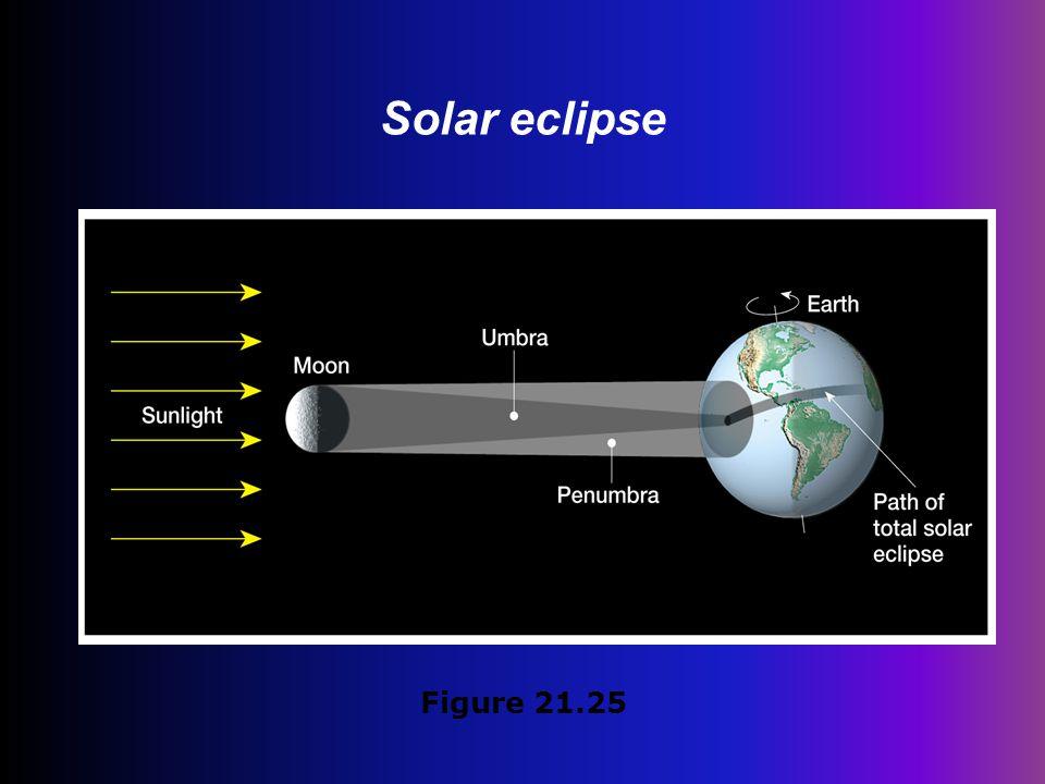 Solar eclipse Figure 21.25