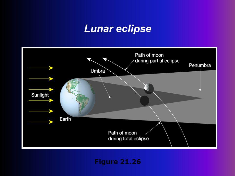 Lunar eclipse Figure 21.26