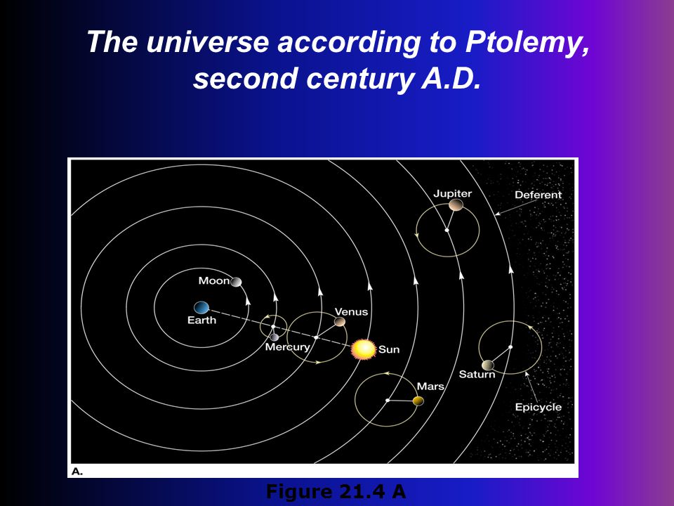 The universe according to Ptolemy, second century A.D.