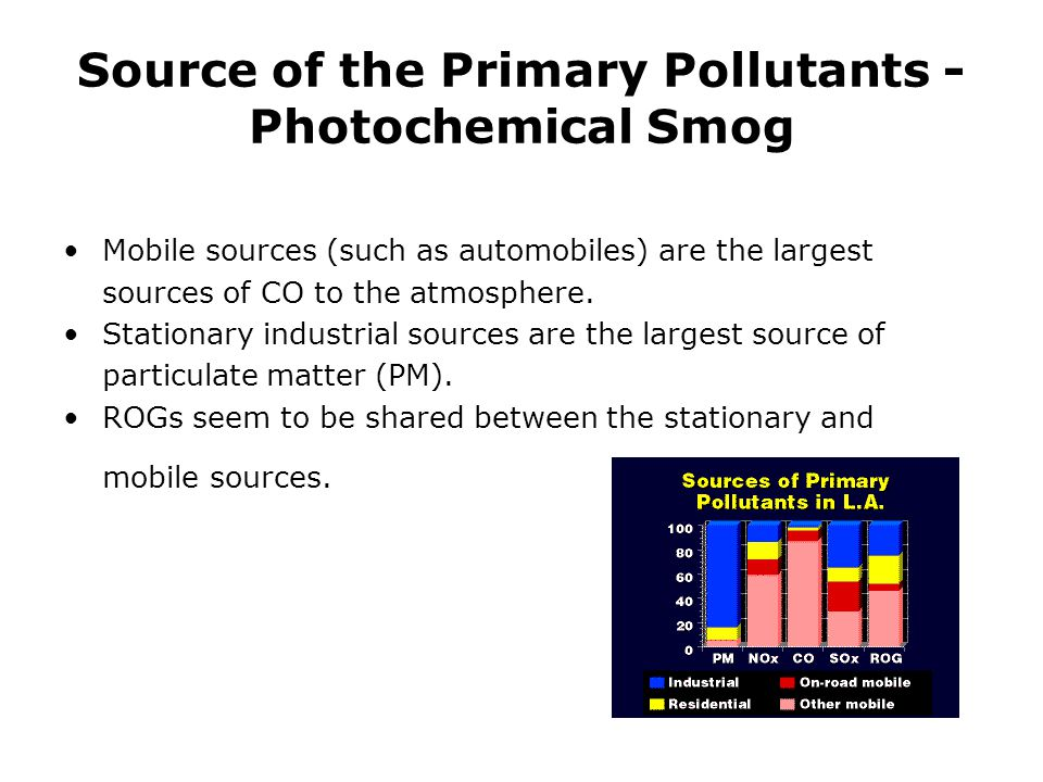 Source of the Primary Pollutants - Photochemical Smog