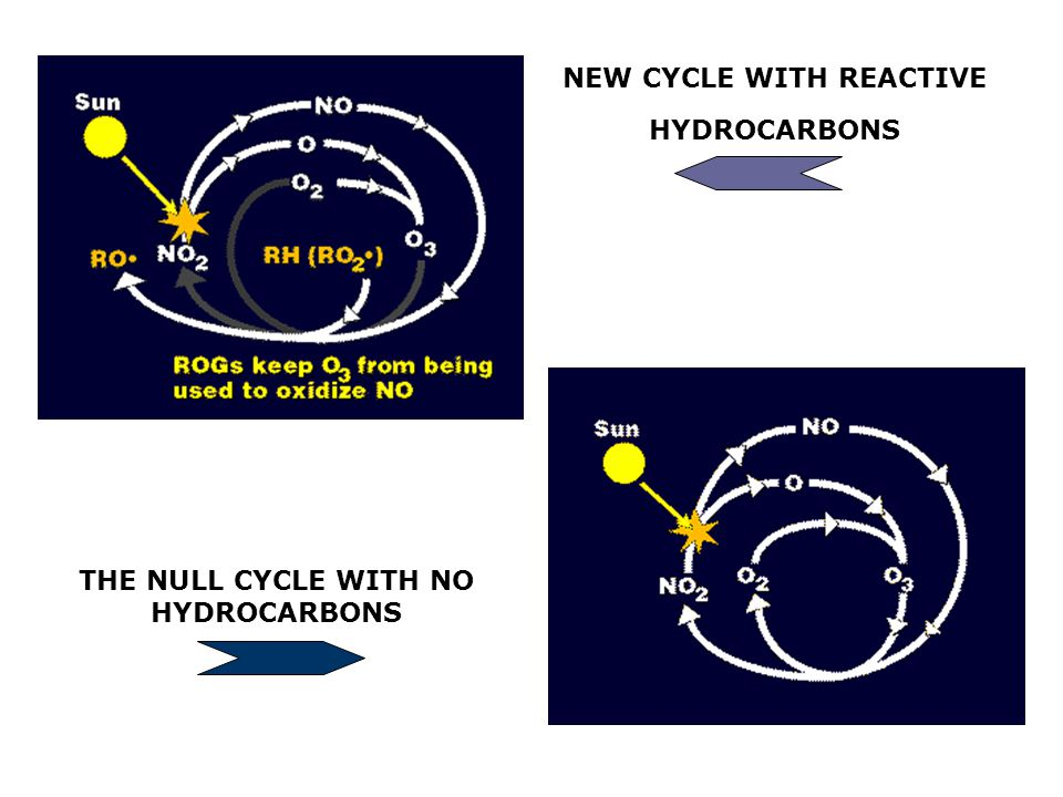 NEW CYCLE WITH REACTIVE HYDROCARBONS