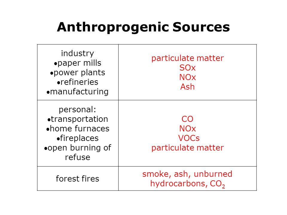 Anthroprogenic Sources