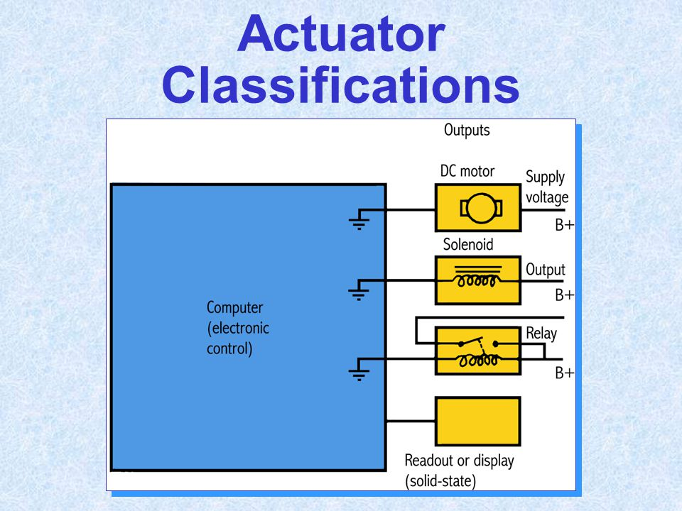 Actuator Classifications