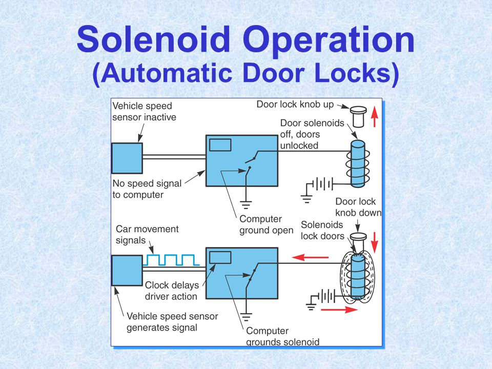 Solenoid Operation (Automatic Door Locks)
