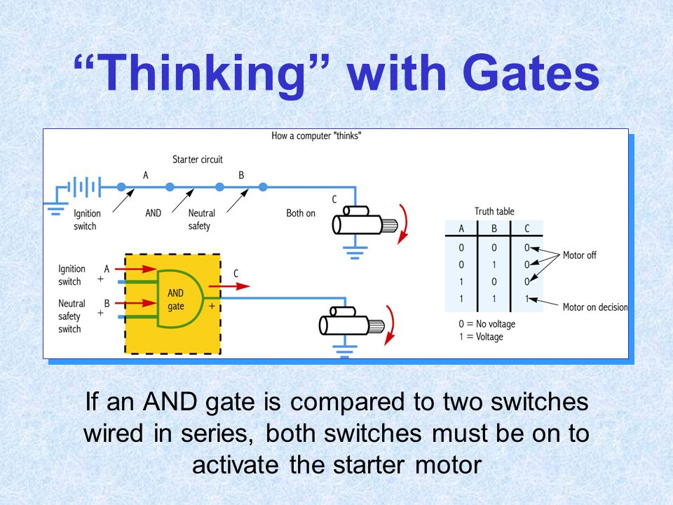 Thinking with Gates If an AND gate is compared to two switches wired in series, both switches must be on to activate the starter motor.