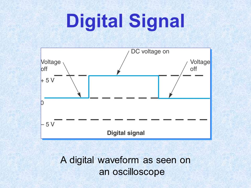 A digital waveform as seen on an oscilloscope