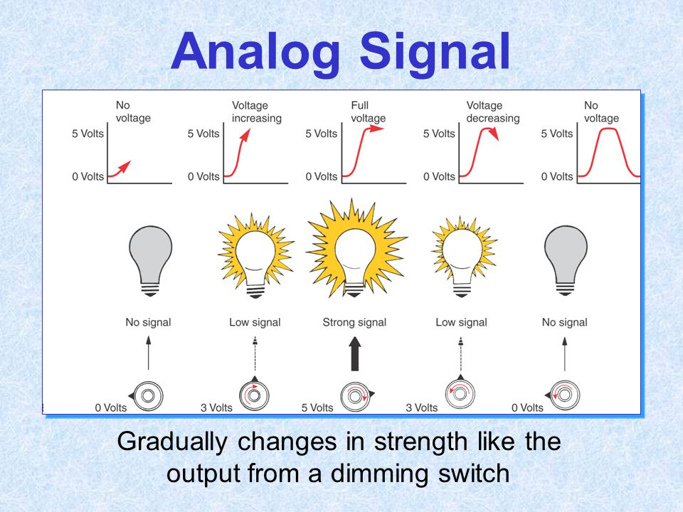 Gradually changes in strength like the output from a dimming switch