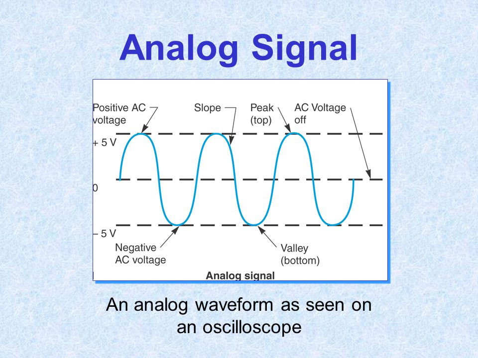 An analog waveform as seen on an oscilloscope