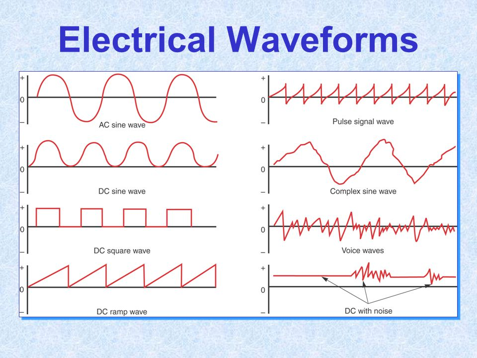 Electrical Waveforms