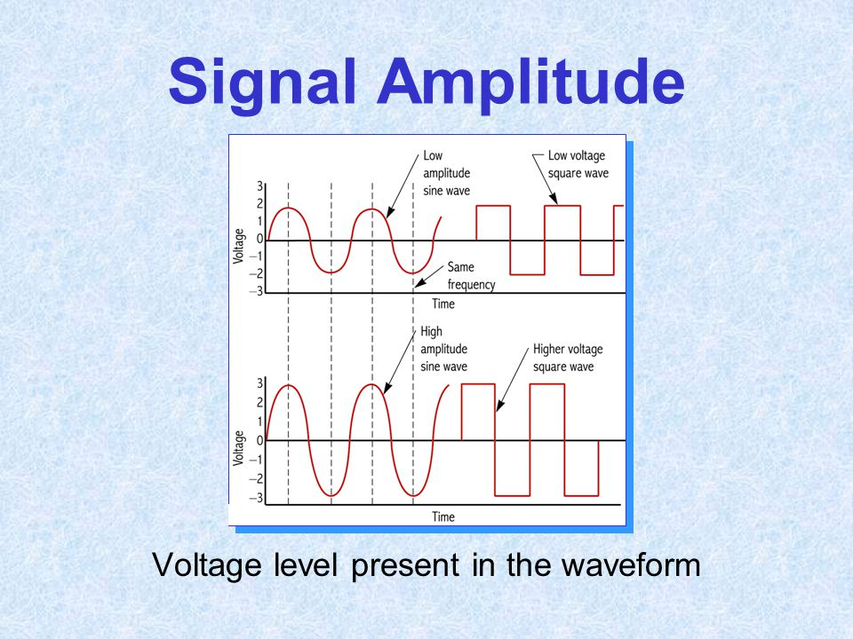 Voltage level present in the waveform