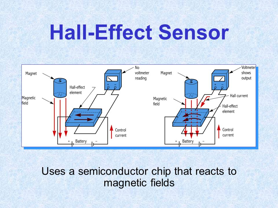 Uses a semiconductor chip that reacts to magnetic fields