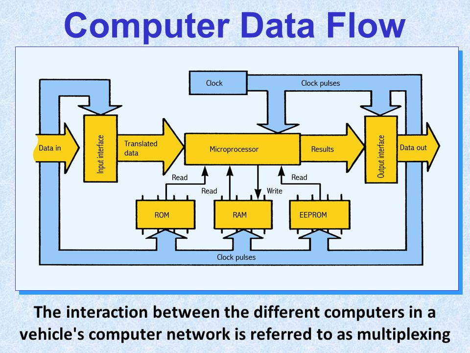 Computer Data Flow The interaction between the different computers in a vehicle s computer network is referred to as multiplexing.