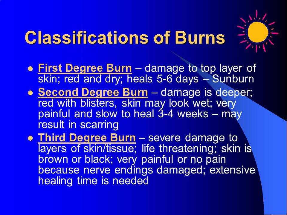 Classifications of Burns