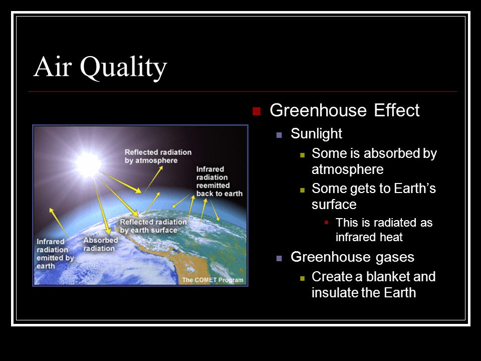 Air Quality Greenhouse Effect Sunlight Greenhouse gases
