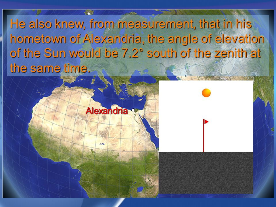 He also knew, from measurement, that in his hometown of Alexandria, the angle of elevation of the Sun would be 7.2° south of the zenith at the same time.