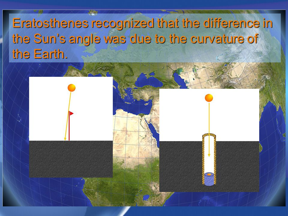 Eratosthenes recognized that the difference in the Sun's angle was due to the curvature of the Earth.