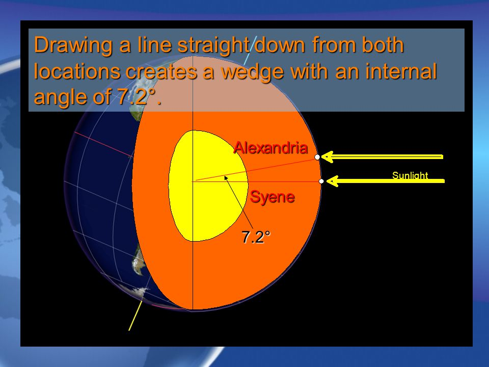 Drawing a line straight down from both locations creates a wedge with an internal angle of 7.2°.