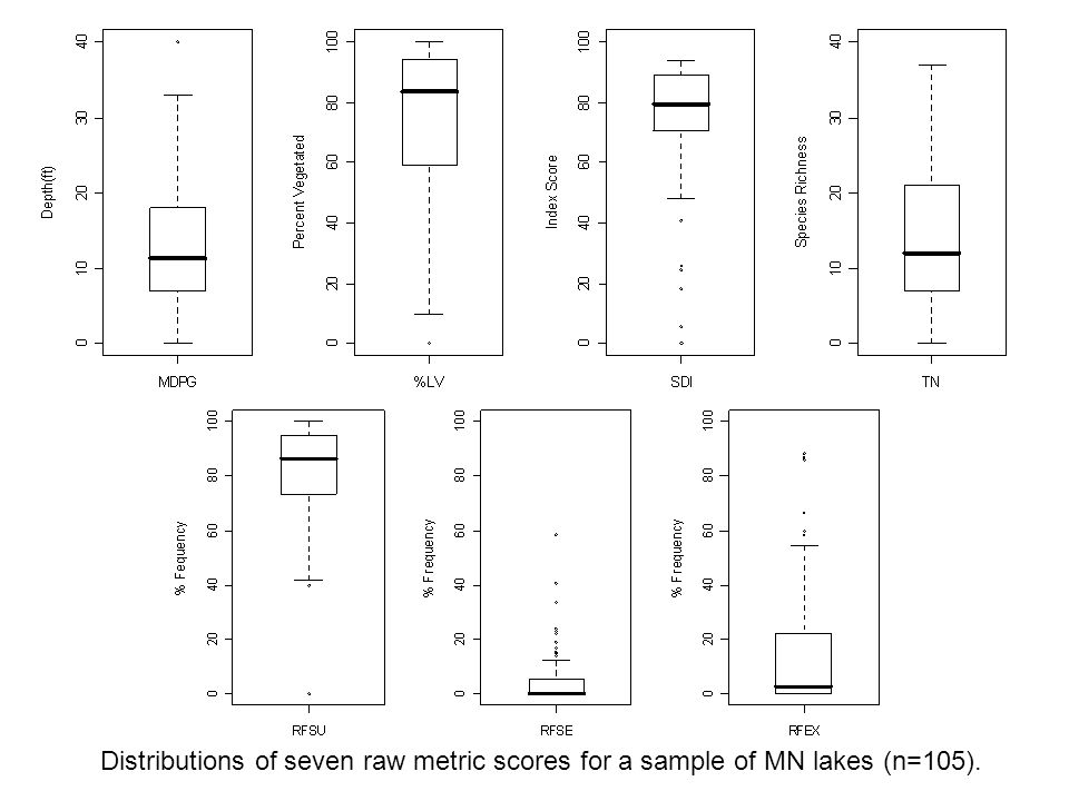 Distributions of seven raw metric scores for a sample of MN lakes (n=105).
