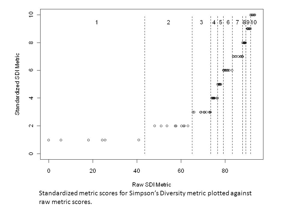 Standardized metric scores for Simpson's Diversity metric plotted against