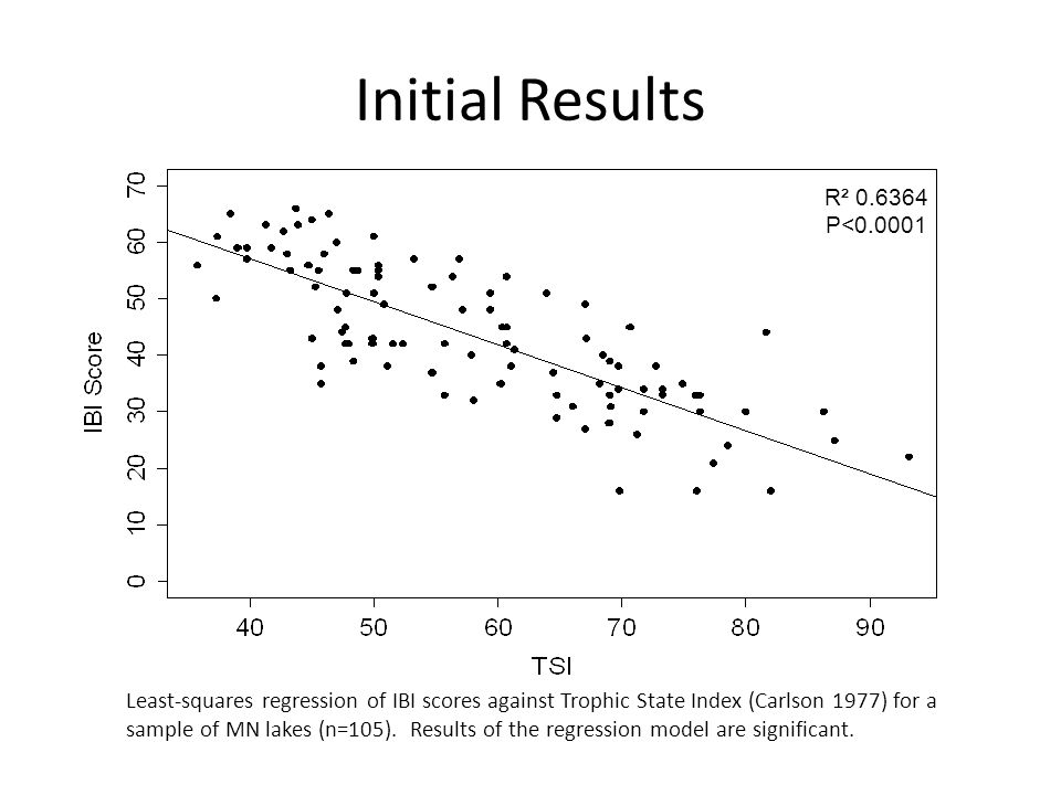 Initial Results R² 0.6364 P<0.0001