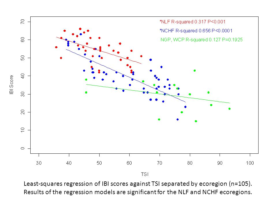 Least-squares regression of IBI scores against TSI separated by ecoregion (n=105).