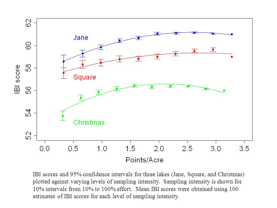 IBI scores and 95% confidence intervals for three lakes (Jane, Square, and Christmas) plotted against varying levels of sampling intensity. Sampling intensity is shown for 10% intervals from 10% to 100% effort. Mean IBI scores were obtained using 100 estimates of IBI scores for each level of sampling intensity.