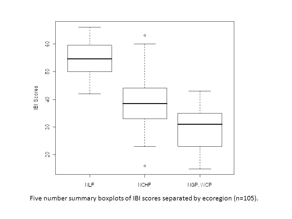 Five number summary boxplots of IBI scores separated by ecoregion (n=105).
