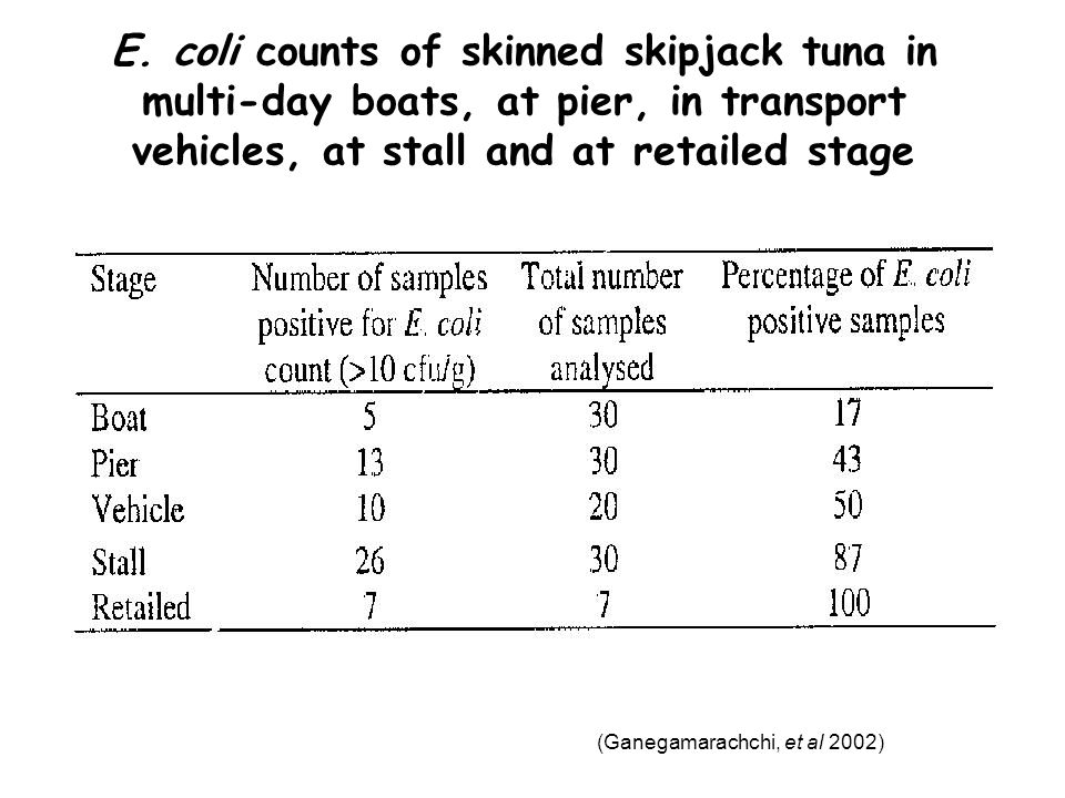 E. coli counts of skinned skipjack tuna in multi-day boats, at pier, in transport vehicles, at stall and at retailed stage
