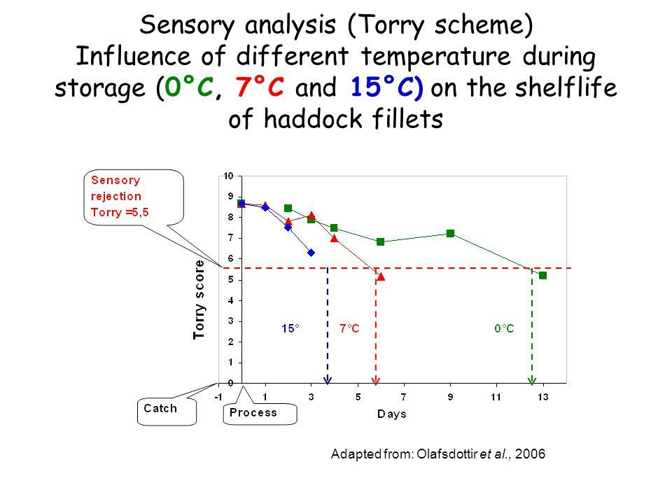 Adapted from: Olafsdottir et al., 2006