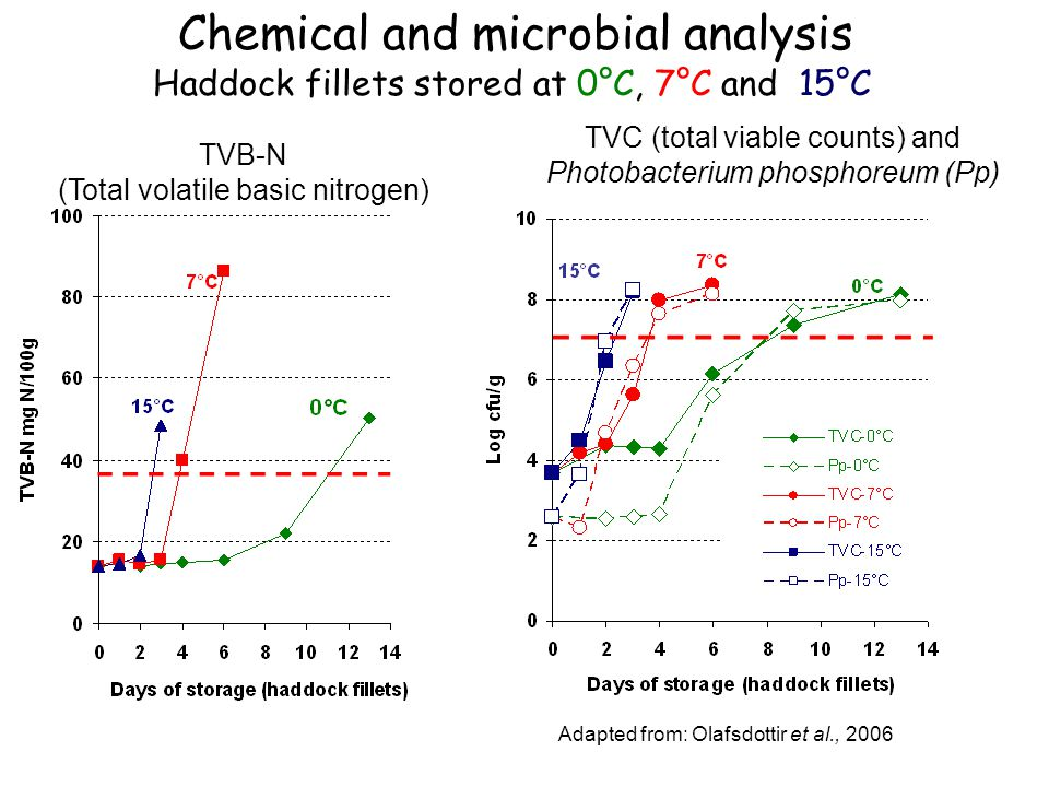 (Total volatile basic nitrogen) TVC (total viable counts) and