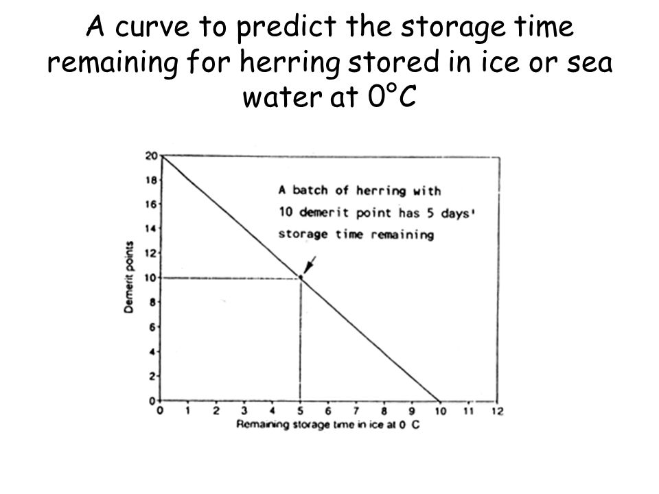 A curve to predict the storage time remaining for herring stored in ice or sea water at 0°C