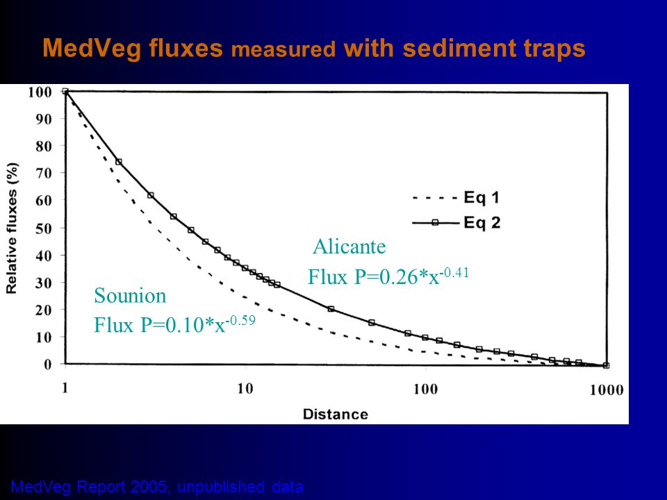 MedVeg fluxes measured with sediment traps