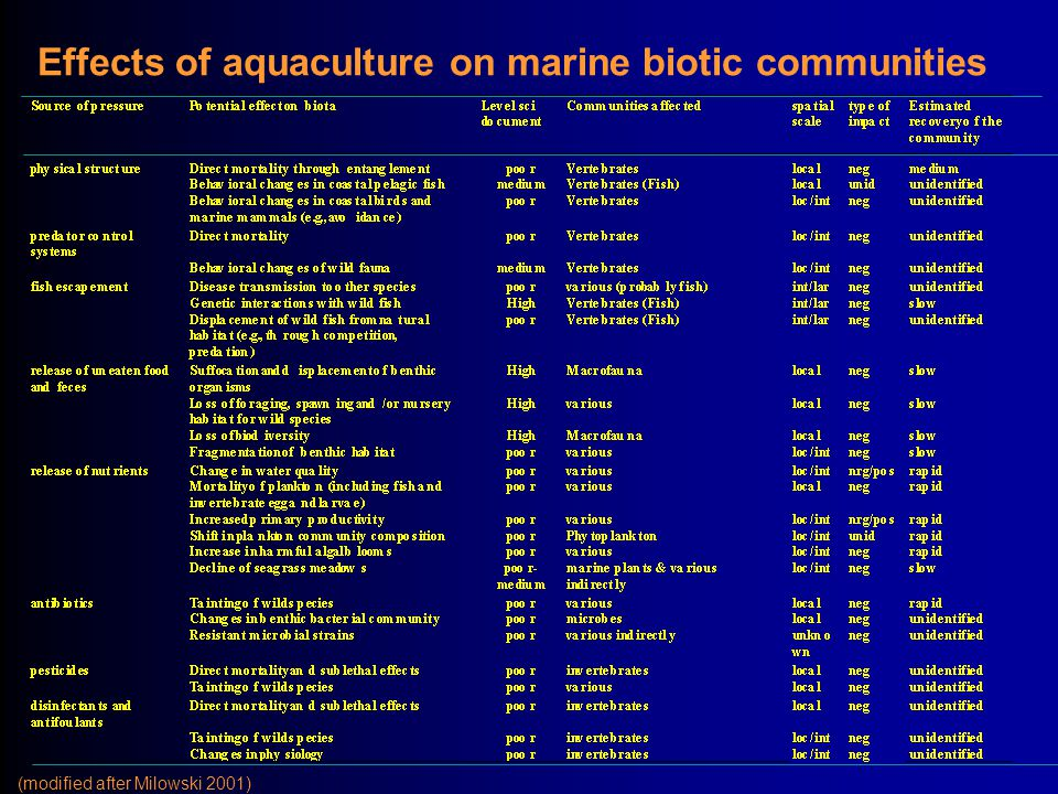 Effects of aquaculture on marine biotic communities