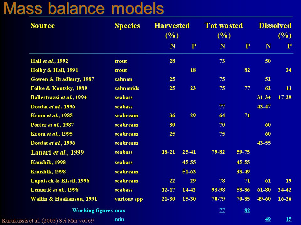 Mass balance models 4/14/2017. Detailed mass balance models have been established for salmonid farming.