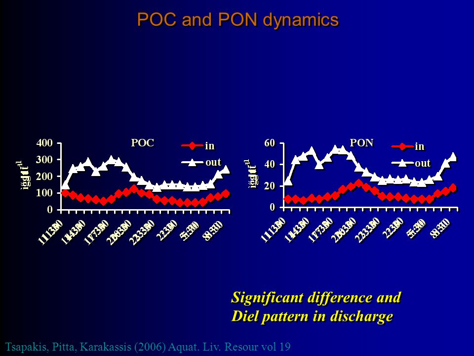 POC and PON dynamics Significant difference and