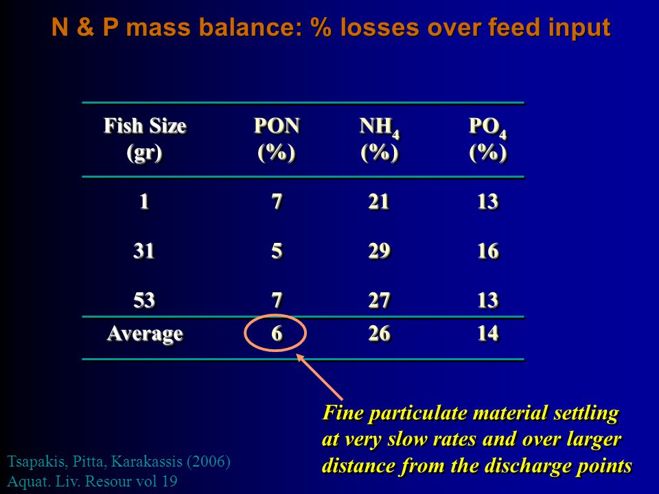 N & P mass balance: % losses over feed input