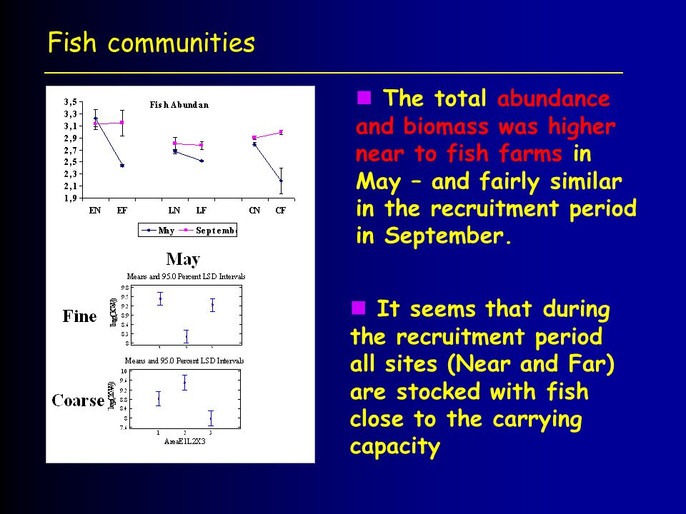 Fish communities The total abundance and biomass was higher near to fish farms in May – and fairly similar in the recruitment period in September.