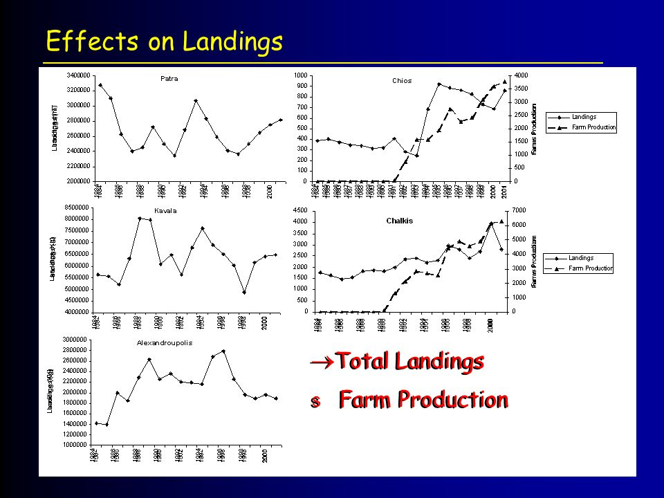 Effects on Landings Total Landings Farm Production