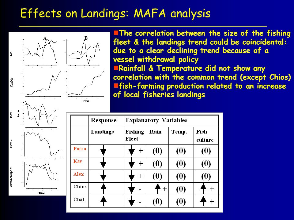 Effects on Landings: MAFA analysis